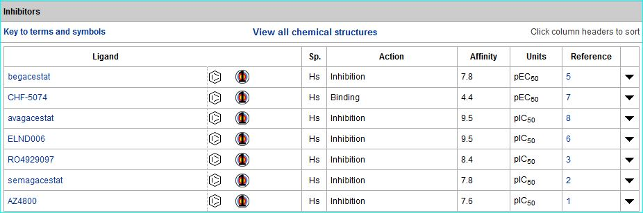 Image of PSEN1 inhibitors table