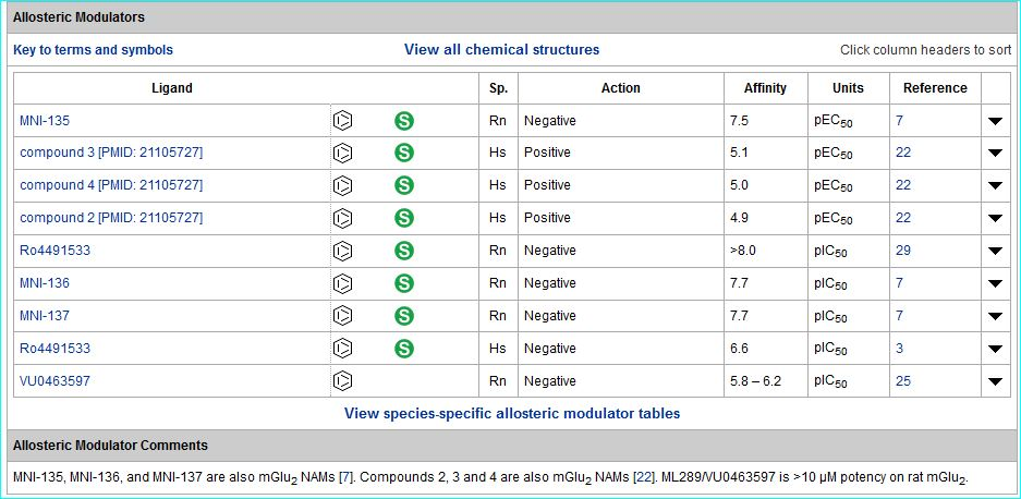 Image of mGlu3 allosteric modulators table